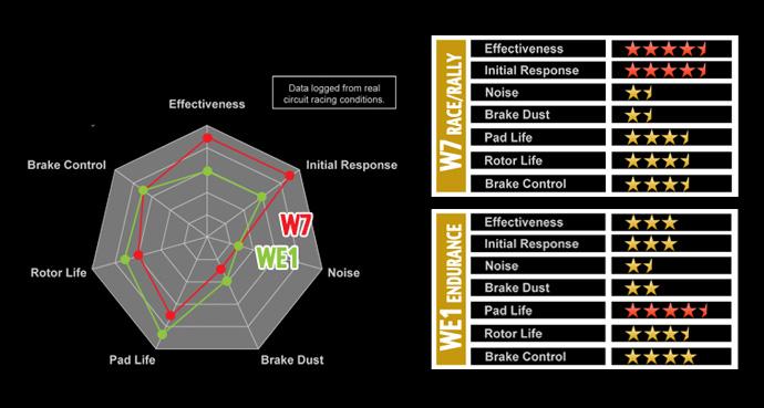 Winmax Rear Brake Pads - W6 - Competition Road & Rally (Subaru Impreza  non-STI)
